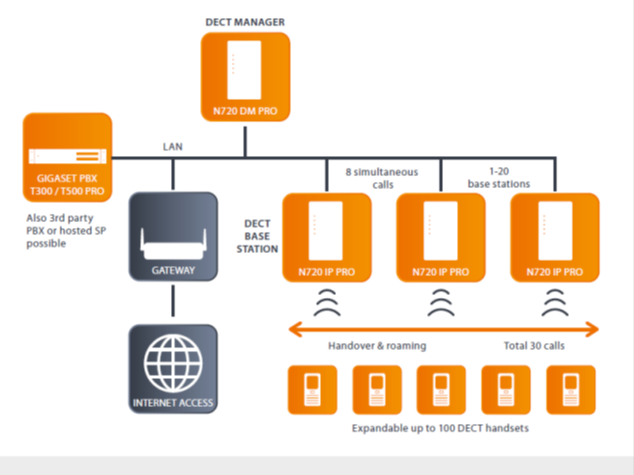 IP DECT sistem Gigaset N720
