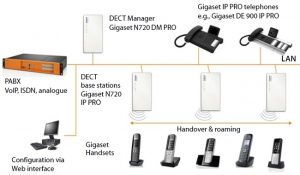 IP DECT sistemi